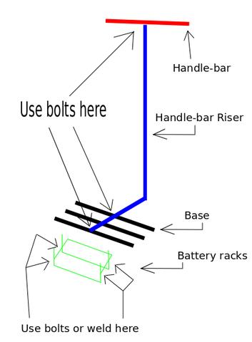 Prototype Robotics